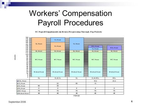 1 September 2006 Workers Compensation Payroll Procedures.