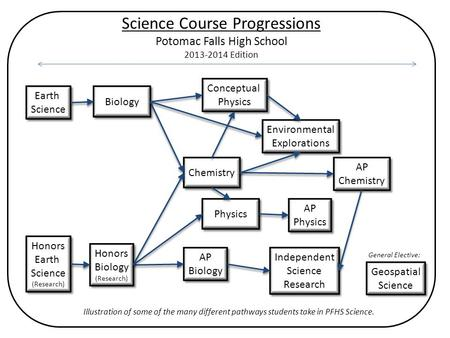 Science Course Progressions Potomac Falls High School 2013-2014 Edition Independent Science Research Environmental Explorations AP Biology AP Biology AP.