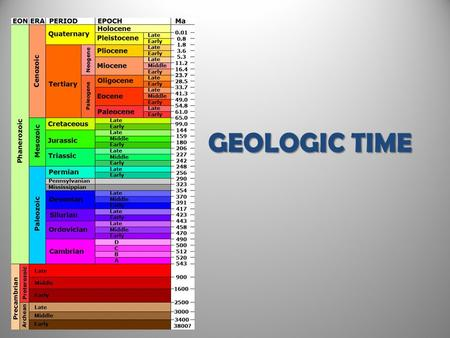 GEOLOGIC TIME. Rocks Record Earth History Discovering Earths History Rocks record geological events and changing life forms of the past. We have learned.