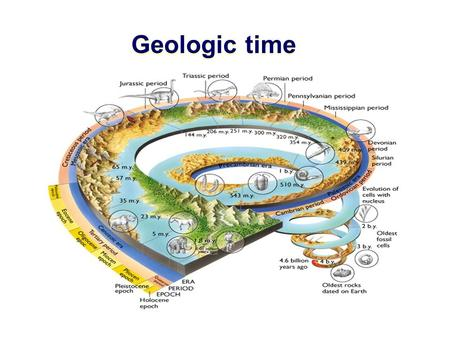 Geologic time. Geologic Time Geologic time scale Relative dating principles Absolute dating w/ radioactivity Correlation of rock layers.