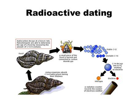 Radioactive dating.