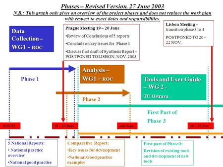 Phases – Revised Version. 27 June 2003 N.B.: This graph only gives on overview of the project phases and does not replace the work plan with respect to.