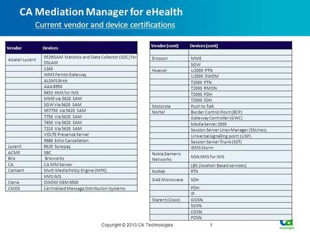 CA Mediation Manager for eHealth Current vendor and device certifications Copyright © 2013 CA Technologies1 Vendor Devices Alcatel-Lucent 5529iSAM Statistics.