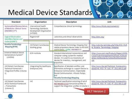 Medical Device Standards 1 StandardOrganizationDescriptionLink Systematized Nomenclature of Medicine--Clinical Terms (SNOMED-CT®) International Health.