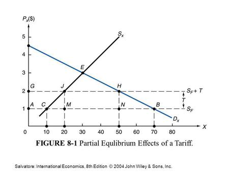 Salvatore: International Economics, 8th Edition © 2004 John Wiley & Sons, Inc. FIGURE 8-1 Partial Equlibrium Effects of a Tariff.