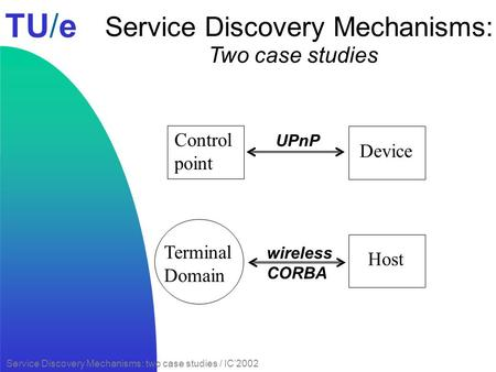 TU/e Service Discovery Mechanisms: two case studies / IC2002 Service Discovery Mechanisms: Two case studies Control point Device UPnP Terminal Domain Host.