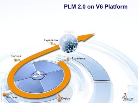 Experience Design Simulate Produce Collaborate People PLM 2.0 on V6 Platform.