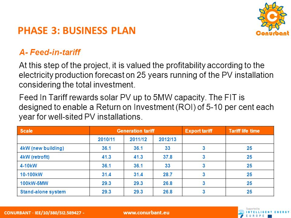 CONURBANT - IEE/10/380/SI2.589427 - www.conurbant.eu PHASE 3: BUSINESS PLAN B- What to consider for solar PV finance: - Generation Tariff: the price your energy supplier gives you for every unit of electricity produced, irrespective of whether you use it or export it.