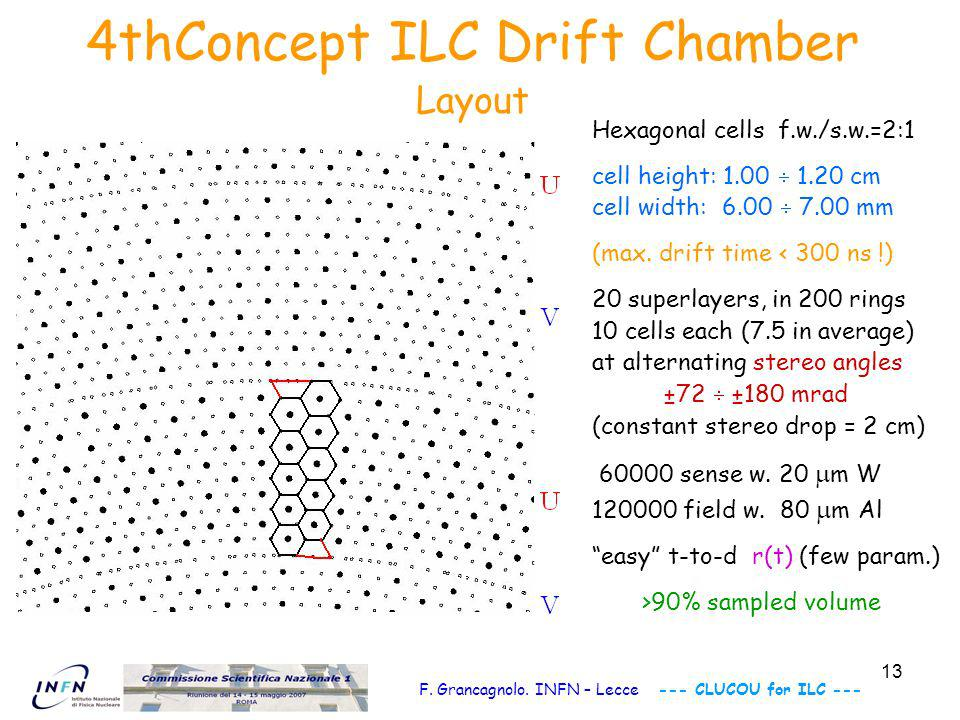 14 Summary for ILC A drift chamber à la KLOE with cluster counting ( 1GHz, 2Gsa/s, 8bit) uniform sampling throughout >90% of the active volume 60000 hexagonal drift cells in 20 stereo superlayers (72 to 180 mrad) cell width 0.6 ÷ 0.7 cm (max drift time < 300 ns) 60000 sense wires (20 m W), 120000 field wires (80 m Al) high efficiency for kinks and vees spatial resolution on impact parameter b = 50 m ( z = 300 m) particle identification (dN cl /dx)/(dN cl /dx) = 2.0% transverse momentum resolution p /p = 2·10 -5 p 5·10 -4 gas contribution to m.s.