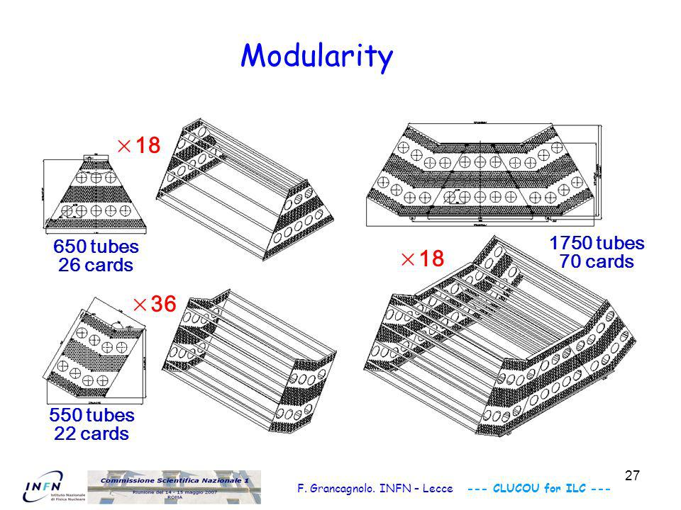 28 F. Grancagnolo. INFN – Lecce --- CLUCOU for ILC --- ×3×3 10500 tubes 420 cards 1/3 of barrel