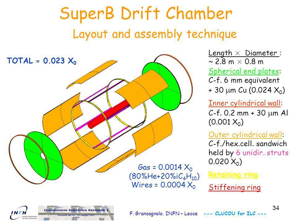35 SuperB Drift Chamber Layout Hexagonal cells f.w./s.w.=2:1 cell height: ~ 1.70 cm cell width: ~ 10.