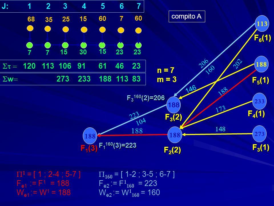 188 77 1530 15 23 35 25 15 607 W 3 (1) W 5 (1) W 4 (1) w = 75 42 40 45 75 30 83 w 273 233 188 113 83 n = 7 m = 3 W 2 (2) W 3 (2) W 1 (3) q*= max[sup((248-188)/(188-157)); sup((248-223)/(160-157))]+1= 10 q=2: F + W = 405 F e2 + W e2 = 383 F e1 + W e1 = 376 2 = 1 q=3: F + 2W = 562 F e2 + 2W e2 = 543 F e1 + 2W e1 = 564 3 = 160 q=9: F + 8W = 1504 F e2 + 8W e2 = 1503 F e1 + 8W e1 = 1692 9 = 3 = 160 68 J: 1 2 3 4 5 6 7 W 6 (1) W 4 (2) compito A = [ 1-3 ; 4-5 ; 6-7 ] F 1 = 188 F e2 = 223 F = 248 W 1 = 188 W e2 = 160 W = 157