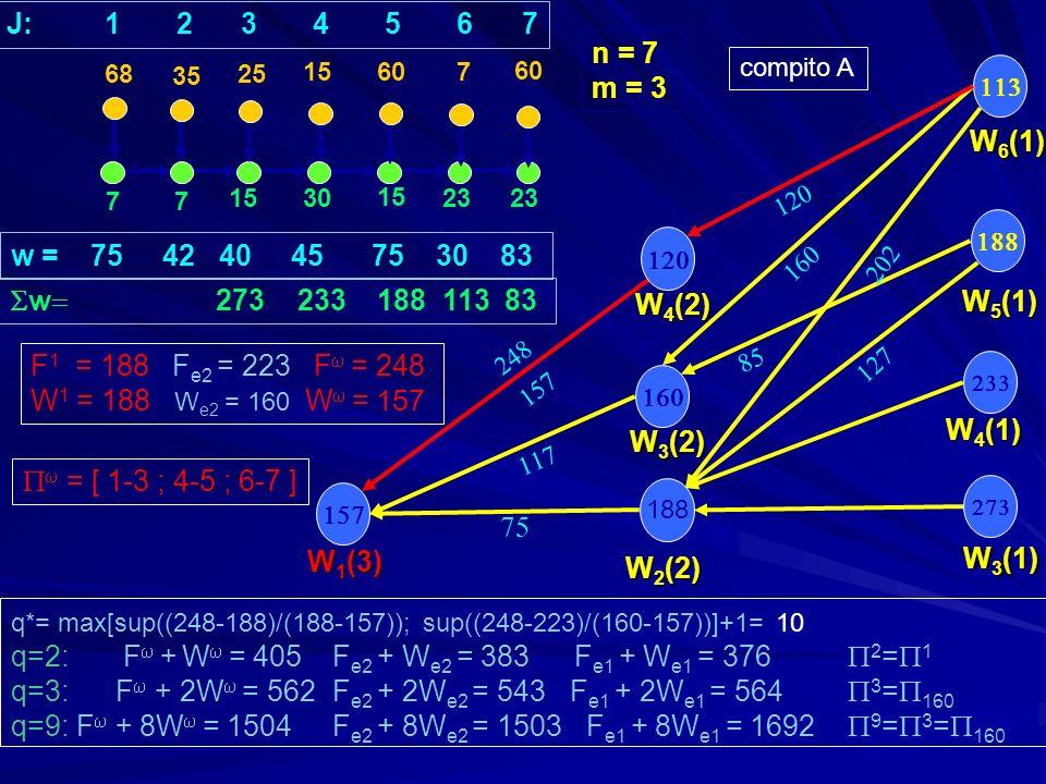 77 1530 15 23 30 7 15 607 F 3 (1) F 5 (1) F 4 (1) w = 67 37 22 45 75 30 83 120 113 106 91 61 46 23 n = 7 m = 3 F 2 (2) F 3 (2) F 1 (3) = [ 1 ; 2-4 ; 5-7 ] = [ 1-2 ; 3-5 ; 6-7 ] F e1 := F 1 = 188F e2 := F = 210 W e1 := W 1 = 188 W e2 := W = 142 60 J: 1 2 3 4 5 6 7 F 6 (1) F 2 179 (2)=225 F 1 142 (3)=210 compito B