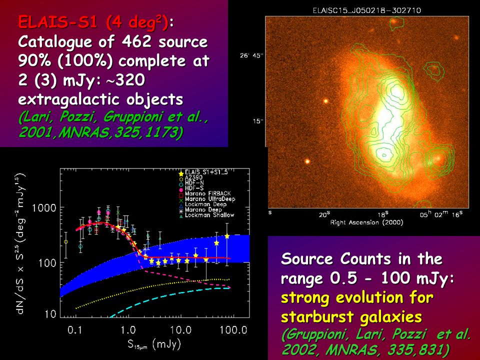 Photometric IDs (80% R<23) [12n ESO+1.5m] Spectroscopic IDs (75% R<21.5 ~250 objs ) [2dF(2n) + ESO (15n)] (La Franca, Gruppioni et al., 2003, AJ, submitt.) Photometric IDs (80% R<23) [12n ESO+1.5m] Spectroscopic IDs (75% R<21.5 ~250 objs ) [2dF(2n) + ESO (15n)] (La Franca, Gruppioni et al., 2003, AJ, submitt.) ELAIS-S1 First derivation of 15- m Luminosity Function of Star-forming galaxies: strong evolution both in luminosity (1+z) 3.5 and density (1+z) 3.8 (Pozzi, Gruppioni et al., 2003, ApJ, submitted) First derivation of 15- m Luminosity Function of Star-forming galaxies: strong evolution both in luminosity (1+z) 3.5 and density (1+z) 3.8 (Pozzi, Gruppioni et al., 2003, ApJ, submitted) redshift
