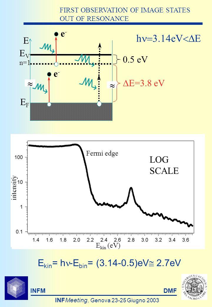INFMDMF INFMeeting, Genova 23-25 Giugno 2003 DISPERSION AND SELECTION RULES m*/m 0.95 n=1 Fermi edge E kin = h -E bin h =0.39eV h =3.15eVh =3.54eV EVEV EFEF n=1 e-e- E bin