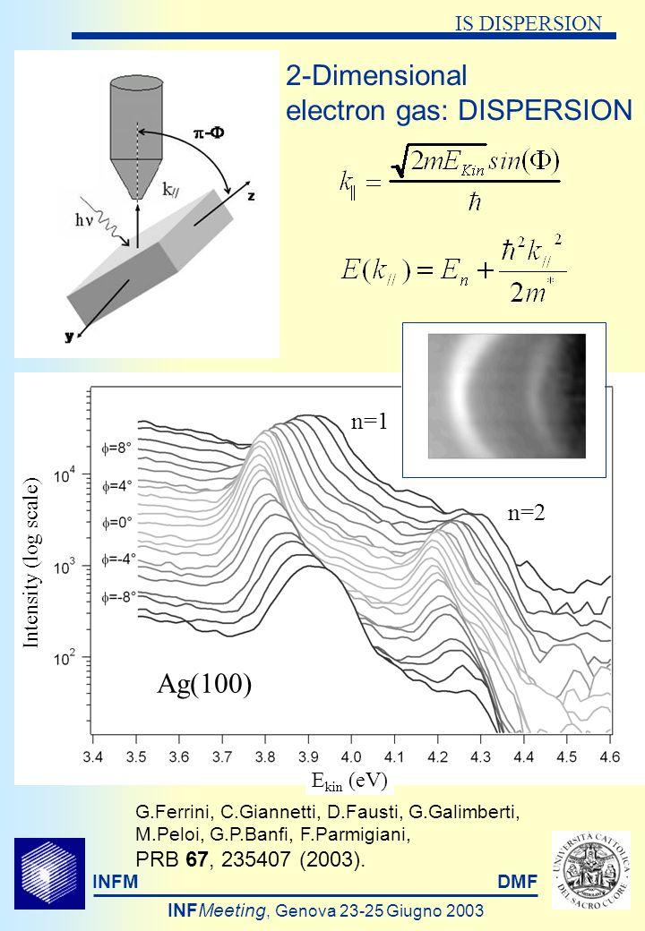 INFMDMF INFMeeting, Genova 23-25 Giugno 2003 EFFECTIVE MASS Measured values Calculated values n=1n=2n=1n=2 0.99±0.02 1.06±0.09 0.97±0.021.03±0.06 1.15±0.1 * 0.95 * 1.03 ** * K.Giesen et al., PRB 35 975 (1987).