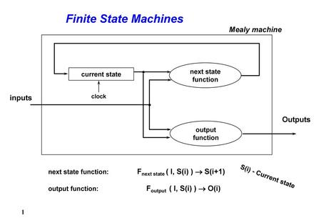Finite State Machines Mealy machine inputs Outputs next state function