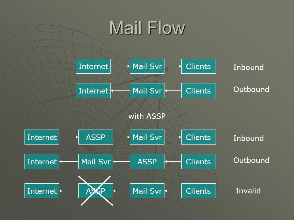 Email Flow InternetASSP GroupWise/ Exchange Clients Inbound Outbound MTA Internet GroupWise/ Exchange ClientsMTAASSP MTA smtp0 inout spam Not spam whiteredblackgrey Bayesian DB Errors 125 25