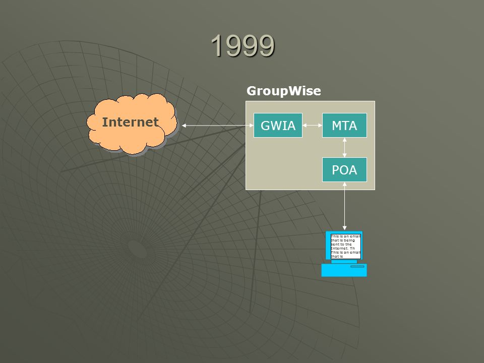 GWIAMTA POA GroupWise sendmail Virtuser table aliases Internet MTA DNS Block List 2003