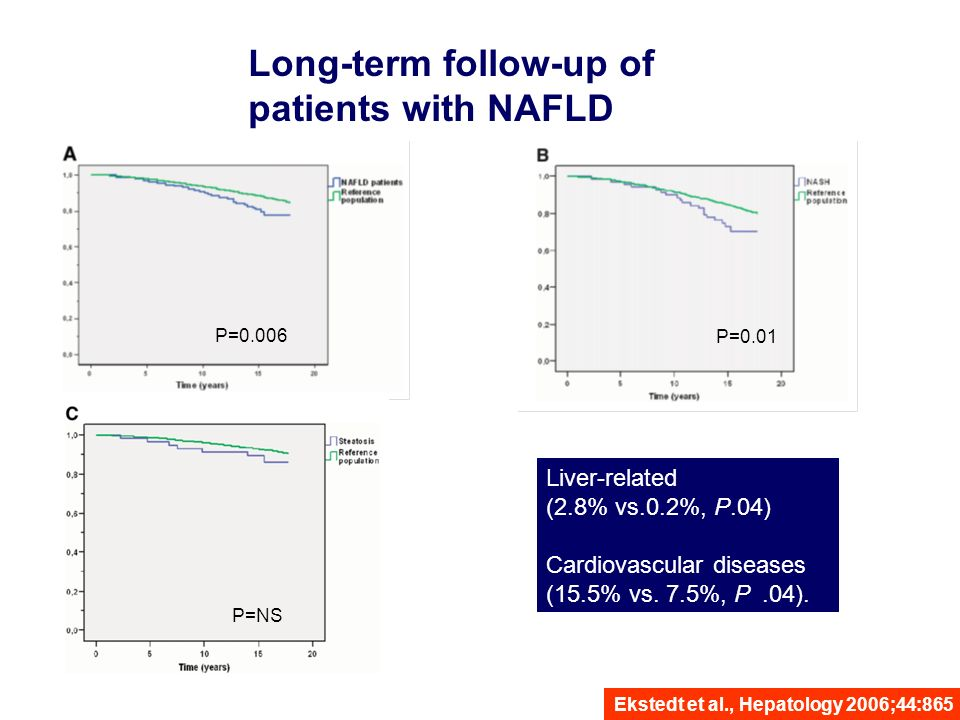 Nonalcoholic Fatty Liver Disease (NAFLD) among HIV-Infected Persons ( Crum-Cianflon N.