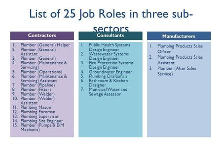 List of 25 Job Roles in three sub- sectors 1.Public Health Systems Design Engineer 2.Wastewater Systems Design Engineer 3.Fire Protection Systems Design.