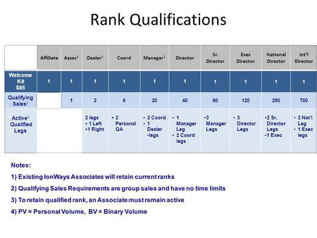 Rank Qualifications. $85.00 Become an Affiliate Receive Starter Kit Web Store and back office Select qualified purchase of 700 PV or more to place on.