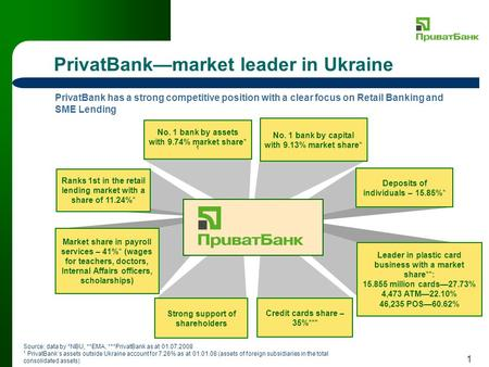 1 PrivatBankmarket leader in Ukraine PrivatBank has a strong competitive position with a clear focus on Retail Banking and SME Lending No. 1 bank by capital.