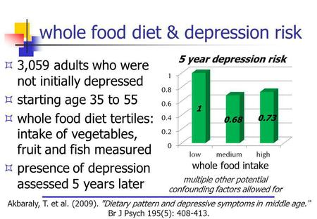 Whole food diet & depression risk 3,059 adults who were not initially depressed starting age 35 to 55 whole food diet tertiles: intake of vegetables, fruit.