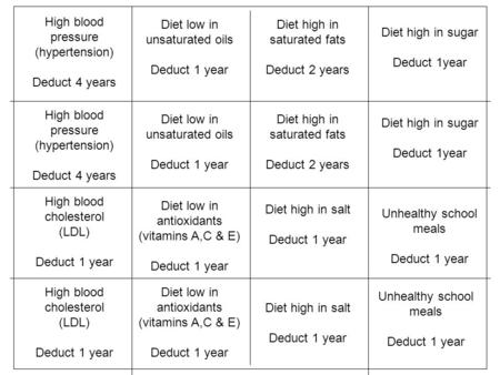 High blood pressure (hypertension) Deduct 4 years High blood pressure (hypertension) Deduct 4 years High blood cholesterol (LDL) Deduct 1 year High blood.