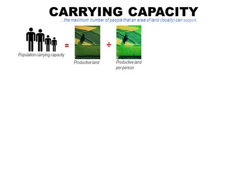 CARRYING CAPACITY …the maximum number of people that an area of land (locally) can support. = ÷ Population carrying capacity Productive land Productive.