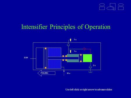 Intensifier Principles of Operation 2 u 1 u 10 u PULLING EXH Use left click or right arrow to advance slides.