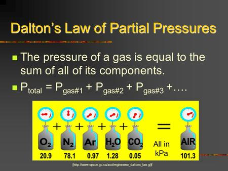 Daltons Law of Partial Pressures The pressure of a gas is equal to the sum of all of its components. P total = P gas#1 + P gas#2 + P gas#3 +…. [http://www.space.gc.ca/asc/img/neemo_daltons_law.gi]f.