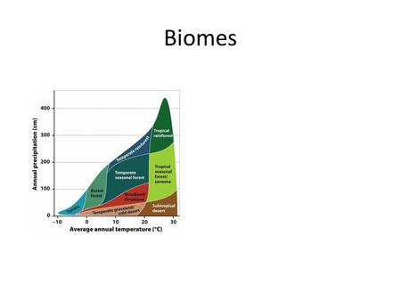 Biomes. Contain similar average annual temperature and precipitation. Contain distinctive plant growth.