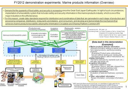 1 FY2012 demonstration experiments: Marine products information (Overview) Demand for the guaranty of food safety and security is increasing since the.
