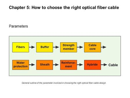 Chapter 5: How to choose the right optical fiber cable Parameters General outline of the parameter involved in choosing the rigth optical fiber cable design.