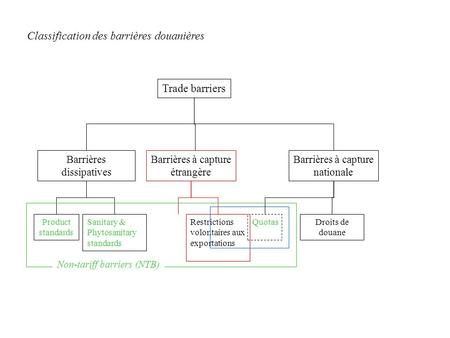 Trade barriers Barrières dissipatives QuotasRestrictions volontaires aux exportations Sanitary & Phytosanitary standards Product standards Droits de douane.