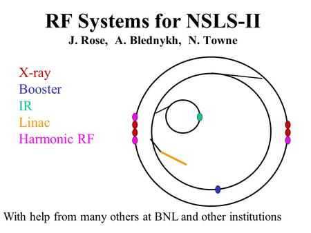 X-ray Booster IR Linac Harmonic RF RF Systems for NSLS-II J. Rose, A. Blednykh, N. Towne With help from many others at BNL and other institutions.