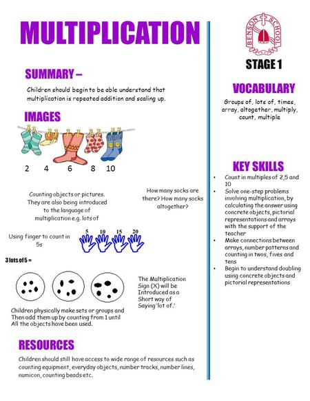 MULTIPLICATION STAGE 1 SUMMARY – VOCABULARY IMAGES KEY SKILLS