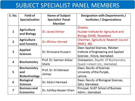 SUBJECT SPECIALIST PANEL MEMBERS S. No.Field of Specialization Name of Subject Specialist Panel Member Designation with Departments / Institutes / Organizations.