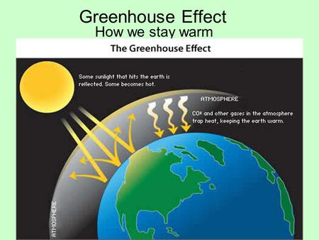 Greenhouse Effect How we stay warm. The Sun's energy reaches Earth through Radiation (heat traveling through Space)