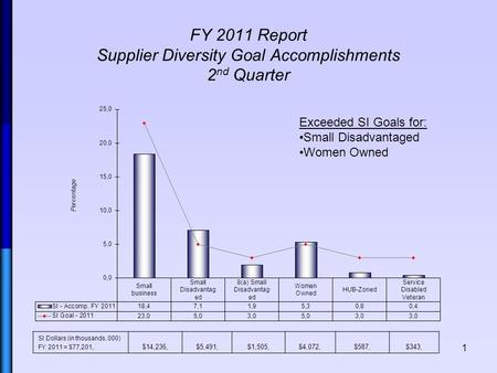 FY 2011 Report Supplier Diversity Goal Accomplishments 2 nd Quarter 1 SI Dollars (in thousands, 000) FY 2011 = $77,201, $14,236,$5,491,$1,505,$4,072,$587,$343,