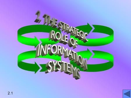 2.1. LEARNING OBJECTIVES ANALYZE ROLES OF 6 TYPES OF INFORMATION SYSTEMSANALYZE ROLES OF 6 TYPES OF INFORMATION SYSTEMS DESCRIBE RELATIONSHIPS AMONG INFORMATION.