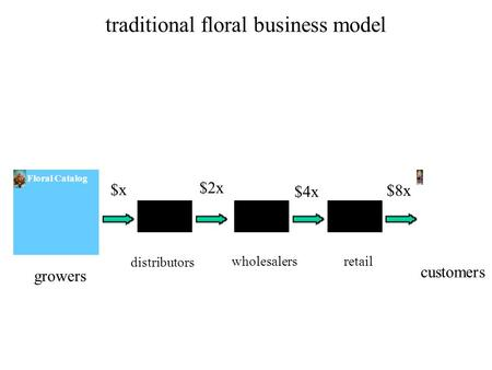 Traditional floral business model Floral Catalog $x $2x $4x growers distributors wholesalersretail customers $8x.
