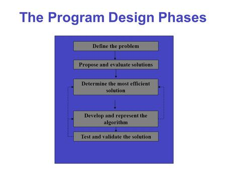 The Program Design Phases Propose and evaluate solutions Determine the most efficient solution Develop and represent the algorithm Test and validate the.