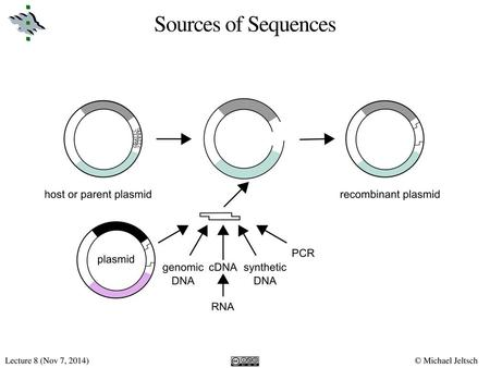 Sources of Sequences.