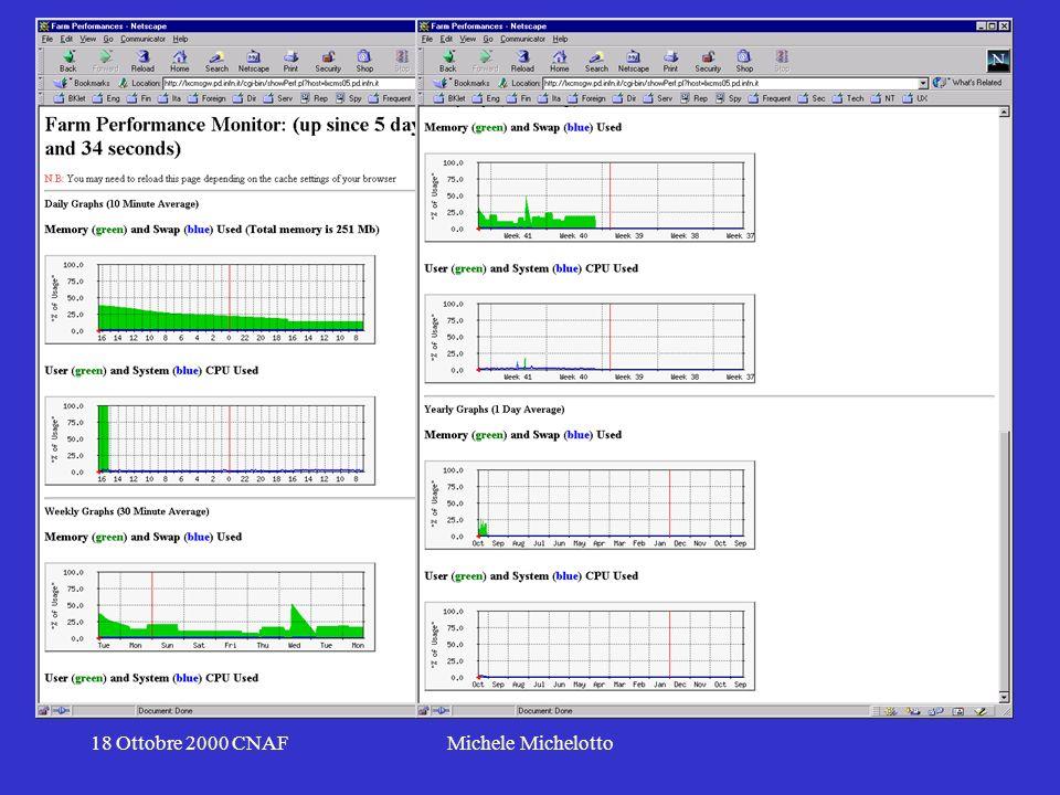 18 Ottobre 2000 CNAFMichele Michelotto Possibili uso in WP2.4 Monitor di variabili SNMP in una farm Linux Script per chiedere via socket/inetd altri valori non SNMP Modifiche a SNMP su Linux per inserire nuove variabili Uso di RRD e front-end grafici separati con RRD separo la fase di acquisizione da quella di visualizzazione (on demand)