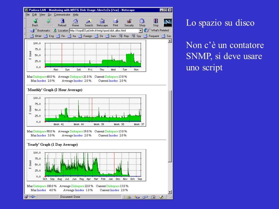 18 Ottobre 2000 CNAFMichele Michelotto Monitor disco locale # Spool Disk Usage on ospd03.