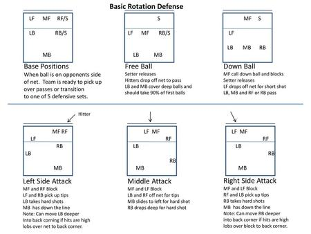 Basic Rotation Defense