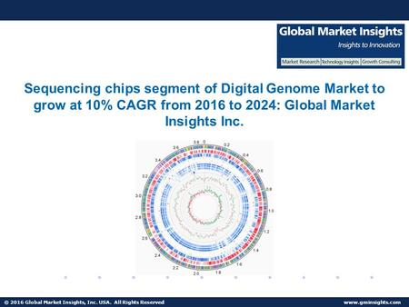 © 2016 Global Market Insights, Inc. USA. All Rights Reserved  U.S. Digital Genome Market share accounted for over 80% of the North American revenue in 2015.