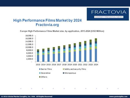 © 2016 Global Market Insights, Inc. USA. All Rights Reserved  High Performance Films Market by 2024 Fractovia.org.